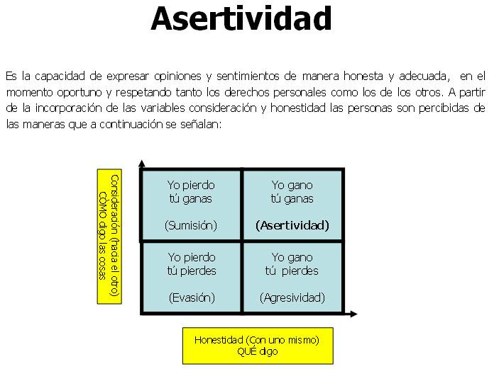 Clase: Asertividad: la clave para resolver los conflictos ...  Asertividad